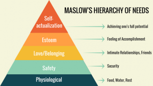 Maslow's hierarchy of needs for food allergies