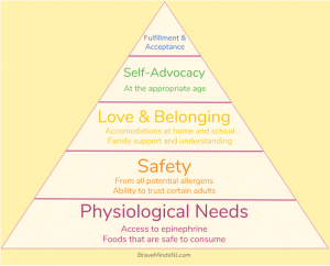 Hierarchy of needs food allergies and parenting