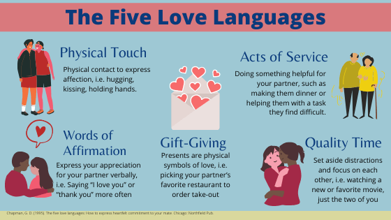 love languages during COVID